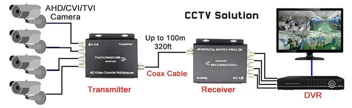 ۴ سیگنال روی ۱ کابل کواکسیال برای دوربین مداربسته | دوردید تک
