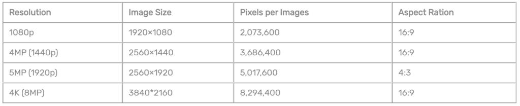 نمودار مقایسه وضوح دوربین های مداربسته