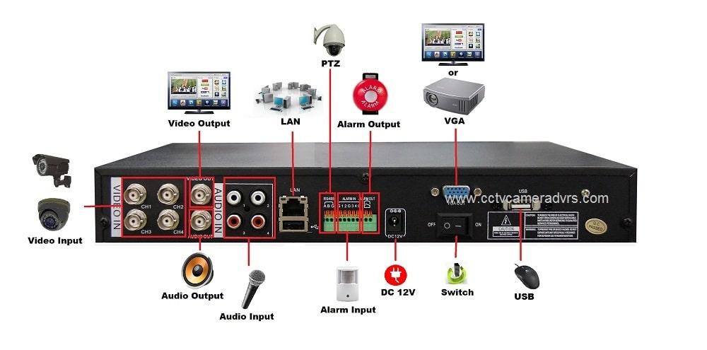 پورتها و ورودیهای دستگاه DVR