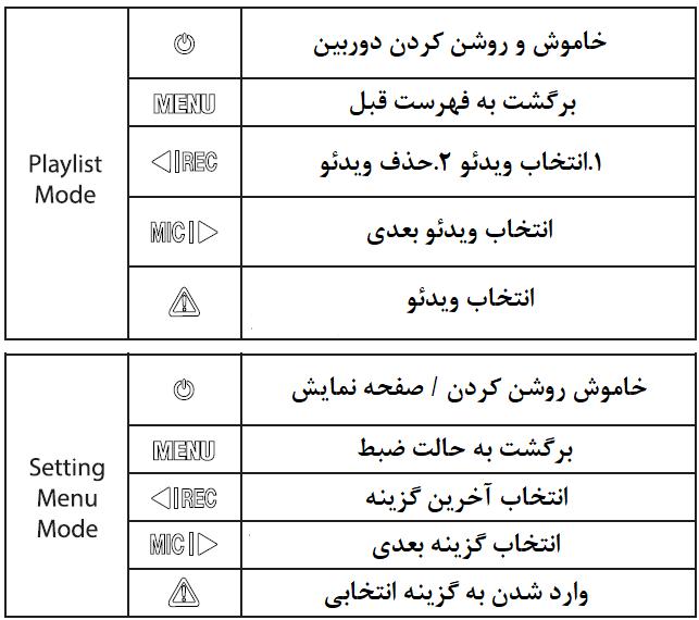 کلیدها و نمادهای دوربین وایفو