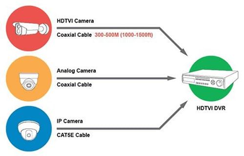 ویژگیهای دوربین مدار بسته HDTVI | دوردید تک