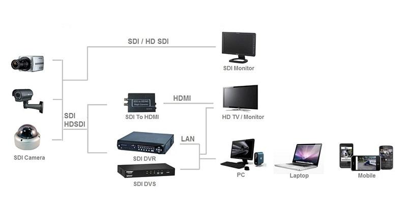 مزایای دوربین مداربسته HDSDI | دوردید تک